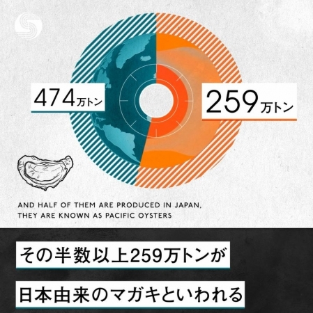 世界のカキ半分以上は日本由来!カキ小屋発祥の地、太良町「竹崎カキ」PR動画の画像