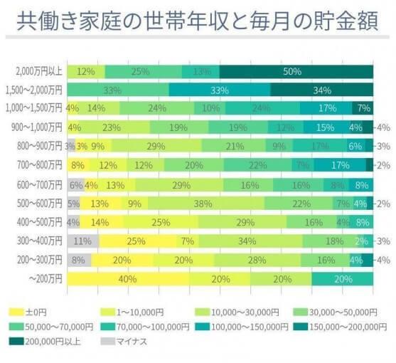 共働き家庭の世帯年収は?【アンケート結果発表】の画像