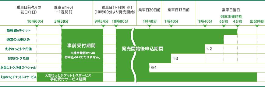 【2021年9月まで】新幹線が半額で乗れる!キャンペーン情報や予約方法もの画像